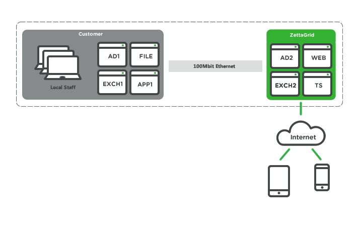 Hybrid Cloud Example - Exchange, File, Terminal Server Indonesia