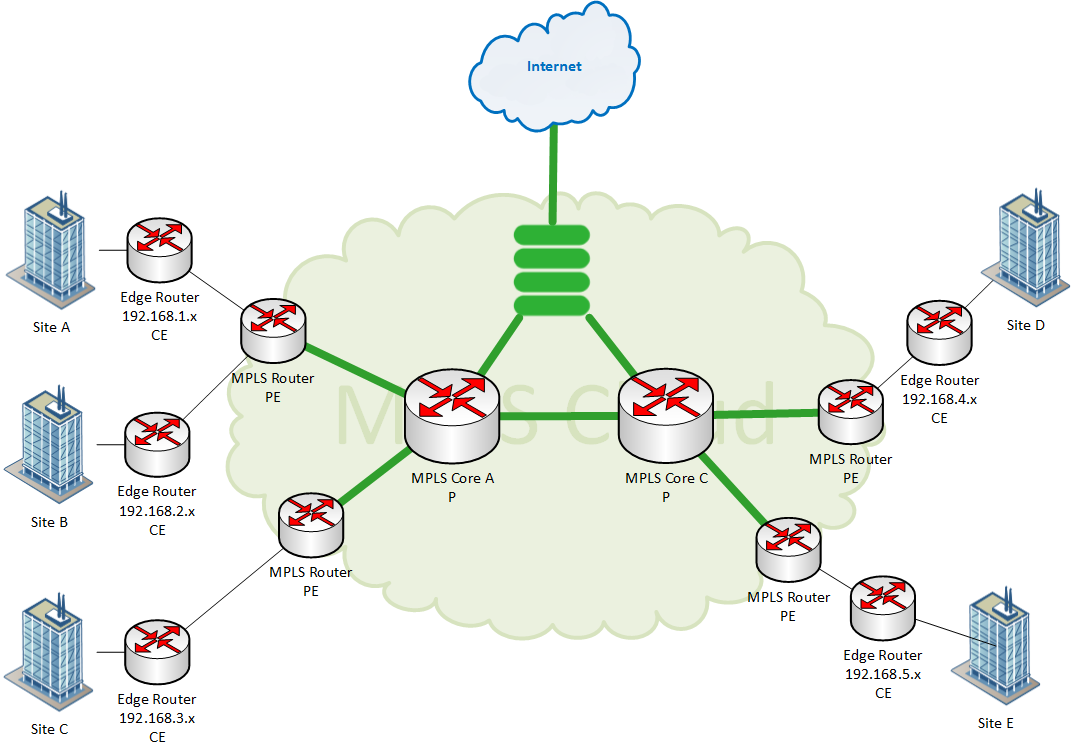 Incorporate you cloud and network seamlessly.