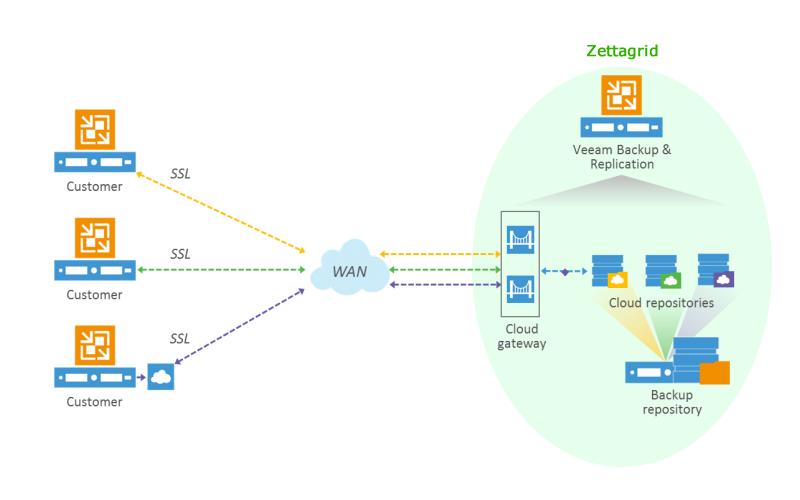 Veeam-Cloud-Connect-diagram-800x500 -nowan