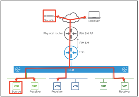 Micro-Segmentation pada ESG (Edge Service Gateway) NSX  server ACD