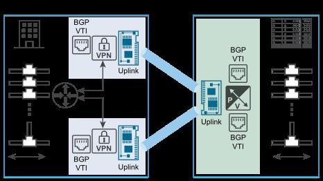 Site to site vpn atau ipsec vpn pada Edge Service Gateway untuk pelebaran Network