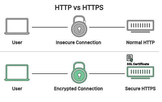 Protokol pengiriman data User – Sistem ACD menggunakan HTTPS
