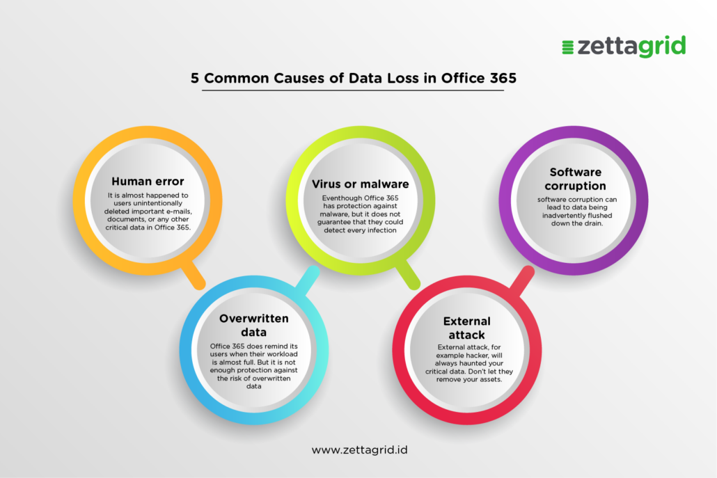 data loss in office 365